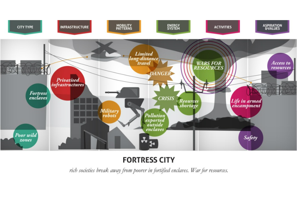 Vision of a fortress city (Source: LIVING IN THE CITY, GO-Science 2014, John Urry, Thomas Birtchnell, Javier Caletrio, Serena Pollasti)