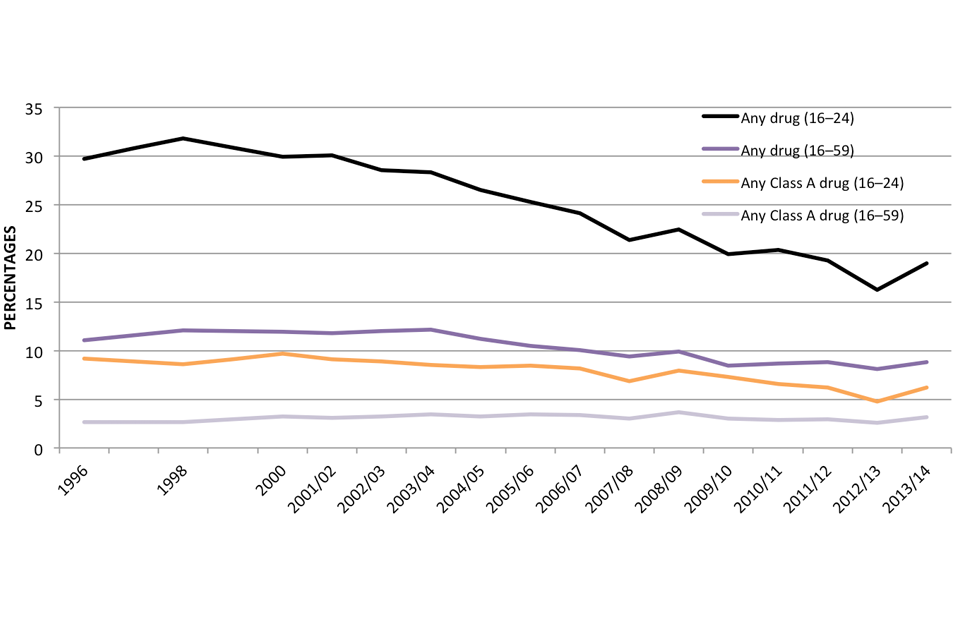 Figure 2.1: Trends in illicit drug use (excluding mephedrone) in the last  year among adults, by age group, 1996 to 2013 to 2014, Crime Survey for  England ...