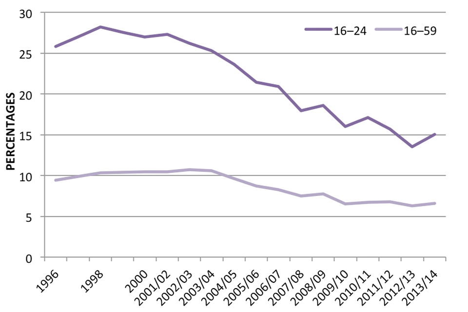 Figure 2.2: Proportion of adults using cannabis in the last year, by age  group, 1996 to 2013 to 2014, Crime Survey for England and Wales .