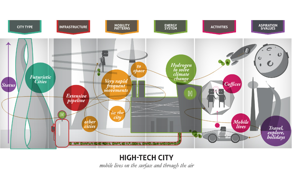 Vision of a high-tech city (Source: LIVING IN THE CITY, GO-Science 2014, John Urry, Thomas Birtchnell, Javier Caletrio, Serena Pollasti