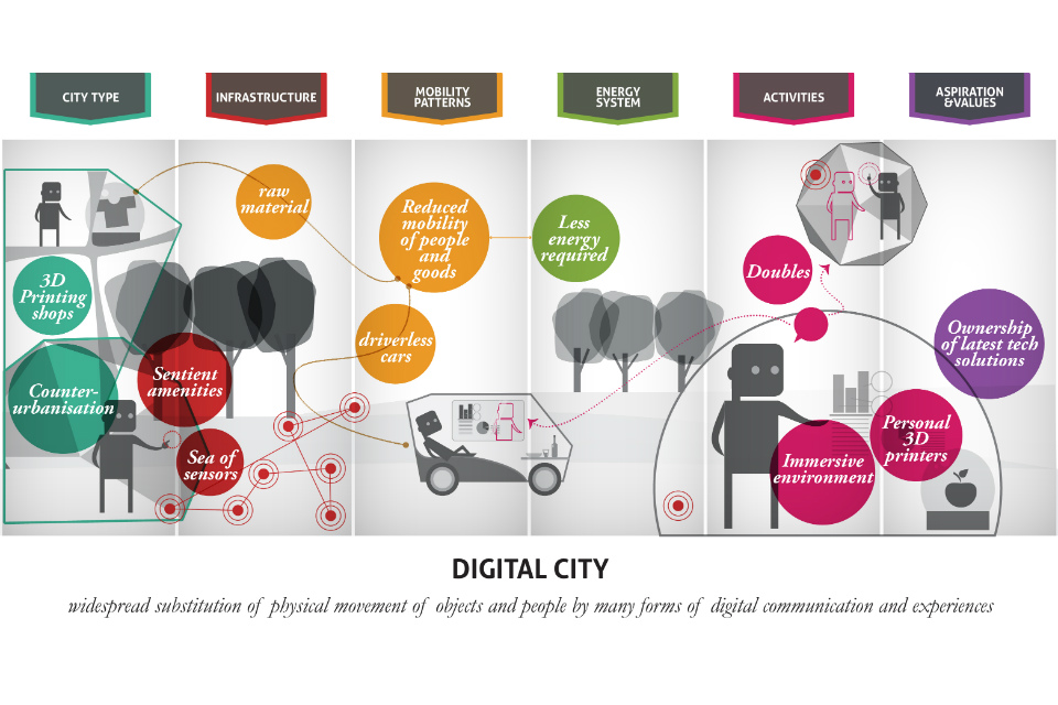 Vision of a digital city (Source: LIVING IN THE CITY, GO-Science 2014, John Urry, Thomas Birtchnell, Javier Caletrio, Serena Pollasti)
