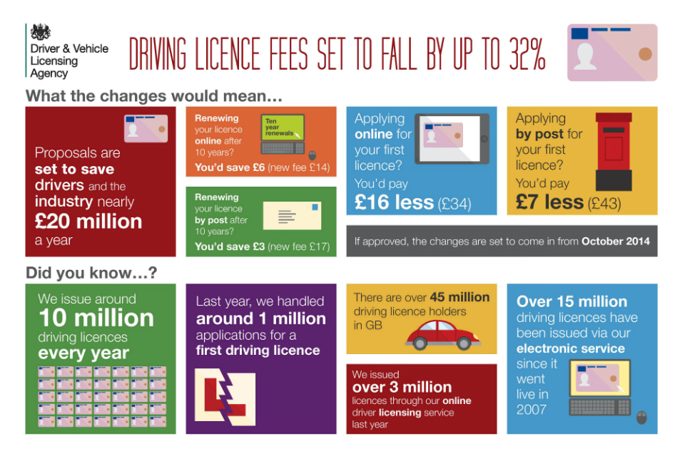 Driving licence fees infographic