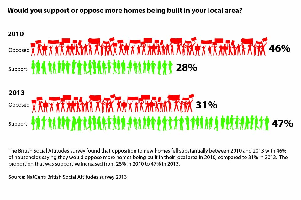 Infographic showing that according to the British Social Attitudes survey 2013, opposition to new homes fell substantially between 2010 and 2013 with 46% of households saying they would oppose more homes being built in their local area in 2010, compared t
