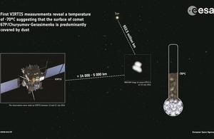 Rosetta measures comet's temperature