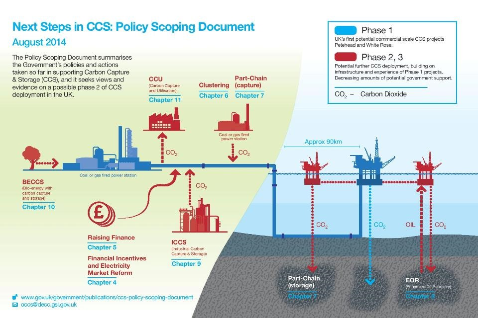 Policy Scoping Document graphic depiction