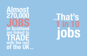 Almost 270,000 jobs in Scotland are linked to trade with the rest of the UK...that's 1 in 10 jobs