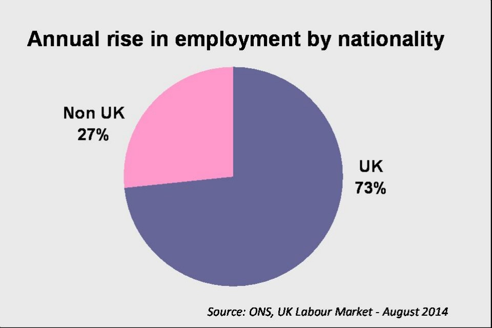 Annual rise in employment by nationality