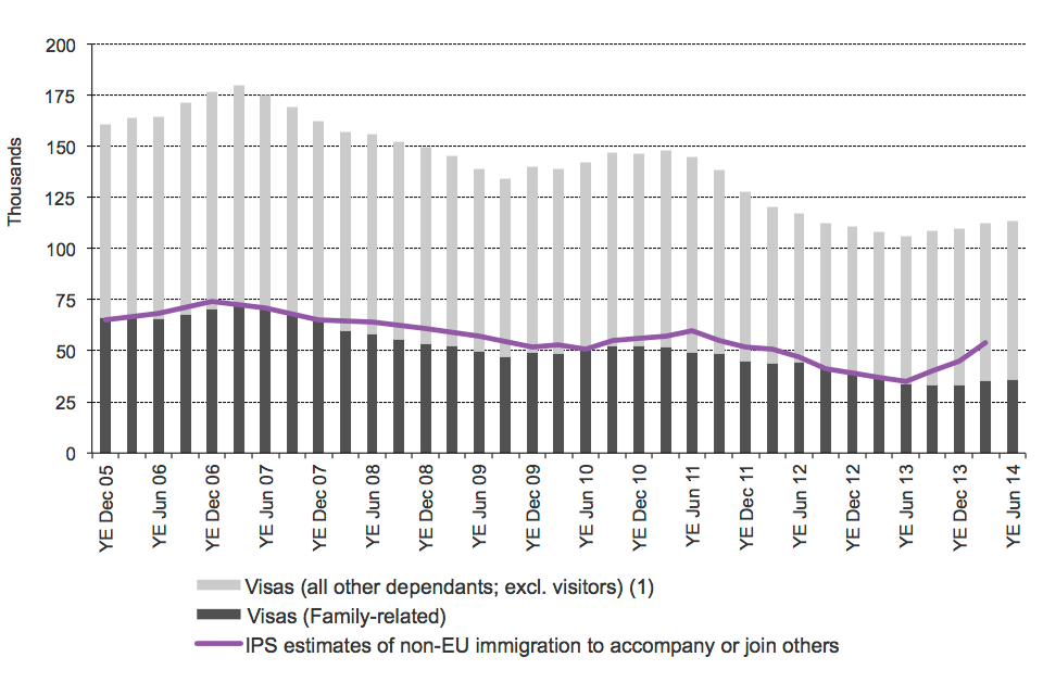 The chart shows the trends in visas granted and International Passenger Survey (IPS) estimates of immigration for family reasons/to accompany or join others between the year ending December 2005 and the latest data published. The visa data are sourced fro
