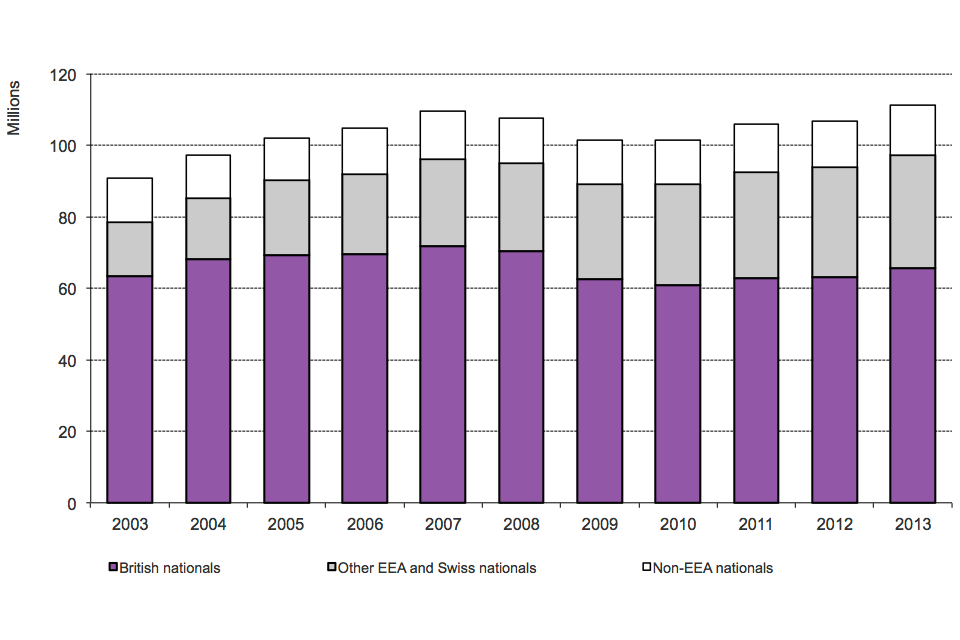The chart shows the total number of journeys made into the UK by broad nationality between 2003 and the latest calendar year available. The data are available in Table ad 01.