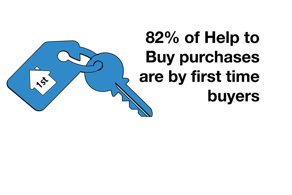 Help to buy infographic showing the number of first time buyers