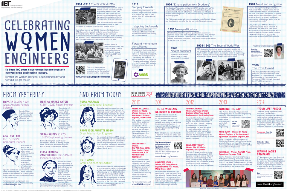 image from IET and WES - 100 years of women in engineering