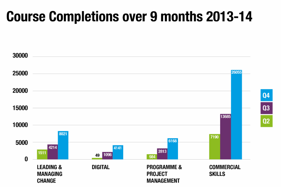 Graph showing completion of courses in priority areas