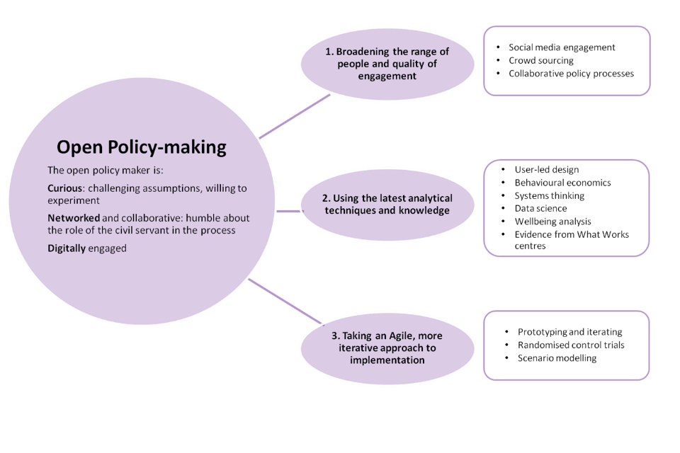 Graph showing what the open policy maker is and how they work
