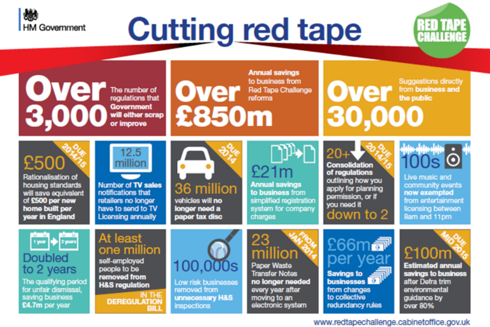 Graph showing the bureaucracy reduced by the red tape challenge