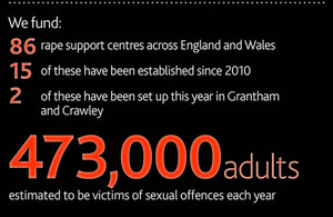 rape centre infographic