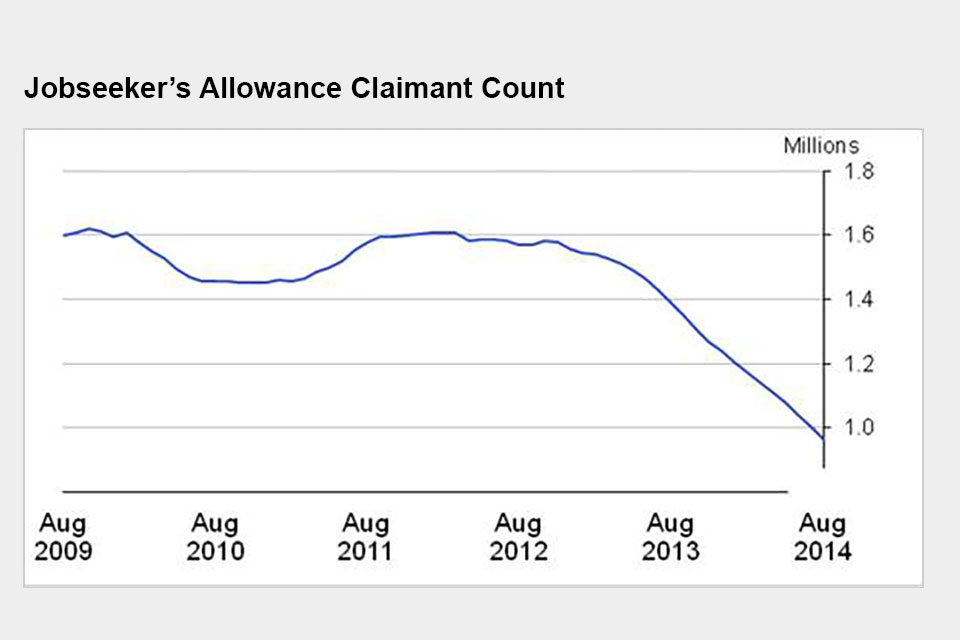 Jobseeker's Allowance claimant count
