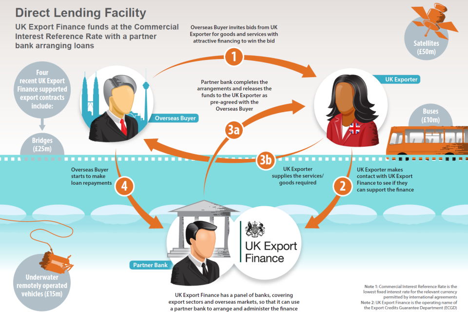 infographic showing how the Direct Lending Facility works