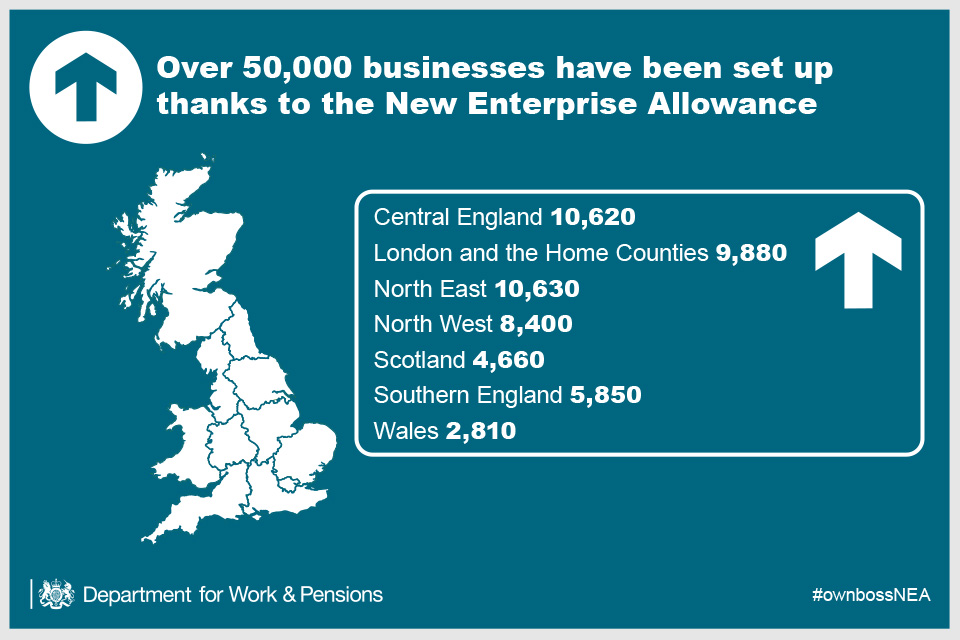 Over 50,000 businesses have been set up thanks the New Enterprise Allowance. Central England: 10,620, London and the Home Counties: 9,880, North East: 10,630, North West: 8,400, Scotland: 4,660, Southern England: 5,850, Wales: 2,810