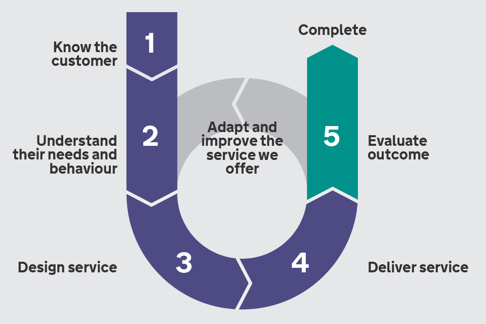 Image depicting a six-stage customer journey
