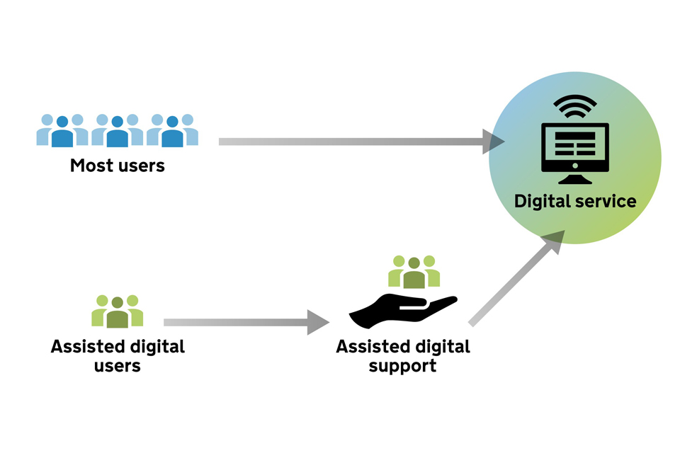 Image depicting the how assisted digital users will received support in order to reach the target of using digital services
