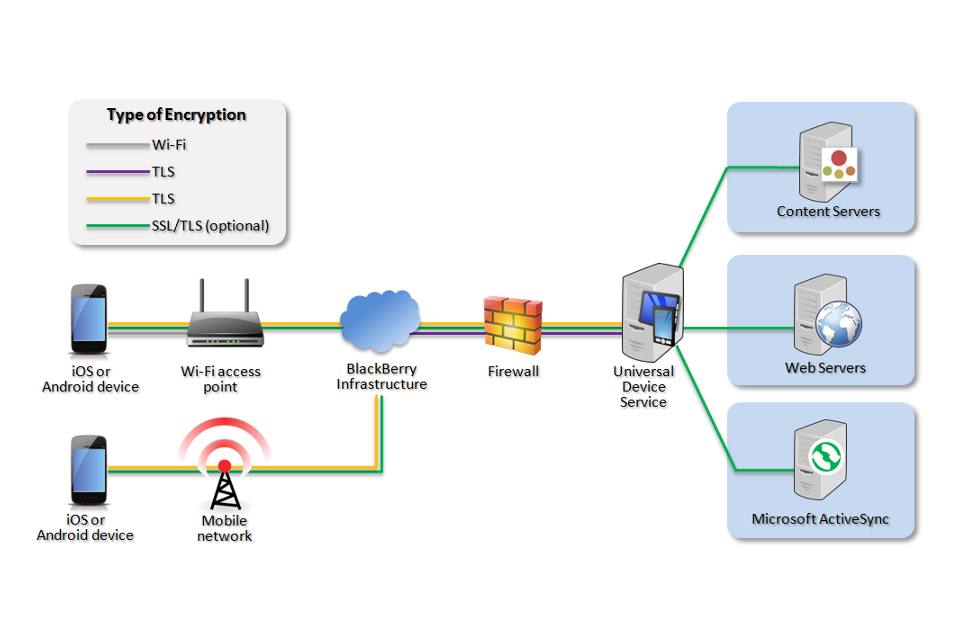 blackberry wireless network diagram uav network wireless network diagram