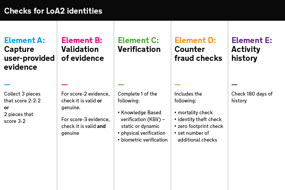 Table explaining the different checks an identity provider must perform when a user registers for an LoA2 identity.