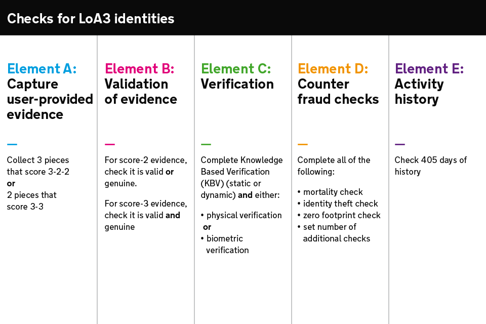 Table explaining the different checks an identity provider must perform when a user registers for an LoA3 identity.