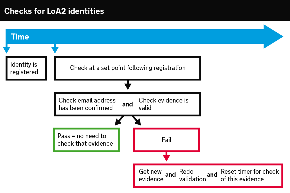 Diagram showing the checks an identity provider must perform for LoA2 identities by a set point after registration.