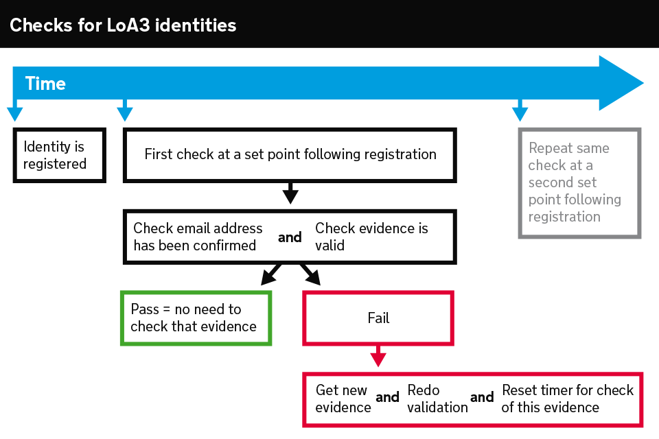 Diagram showing the checks an identity provider must perform for LoA3 identities by set points after registration.