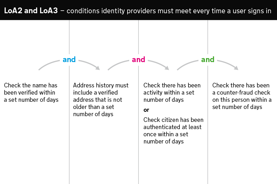 Diagram showing the checks an identity provider must perform for LoA2 and LoA3 identities every time the user signs into a service.