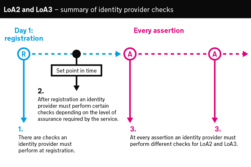 Diagram summarising the checks an identity provider must perform during the lifetime of a user's account.