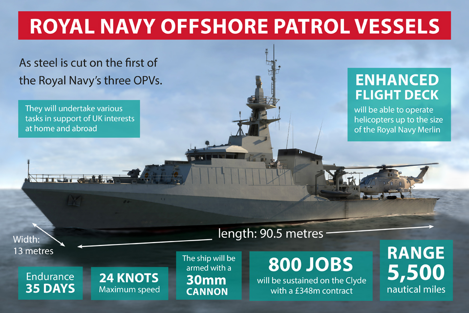 Royal Navy offshore patrol vessels infographic
