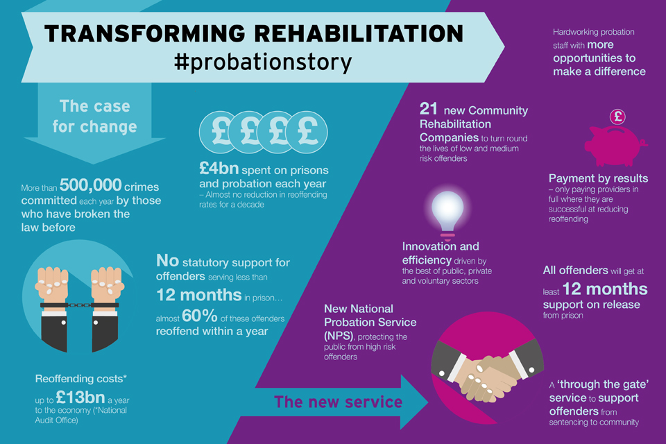 Transforming Rehabilitation infographic