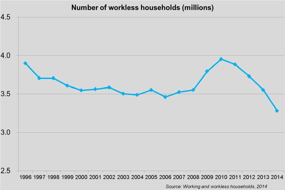 Graph showing how the number of workless households changed between 1996 and 2014
