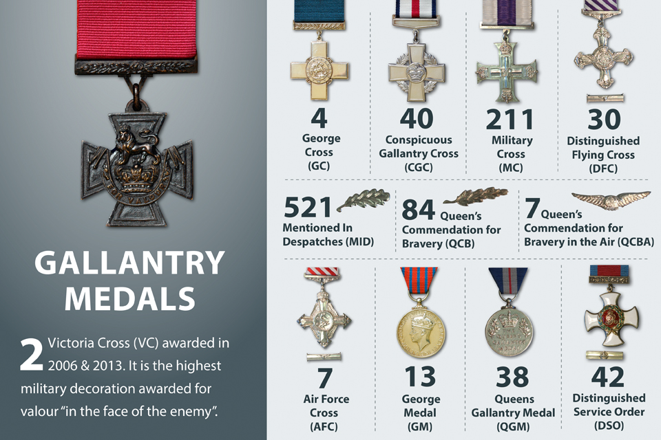 Infographic on military medals