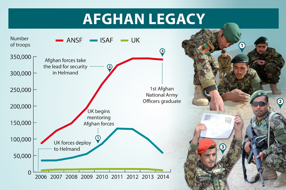 An infographic looking at the number of troops in Afghanistan