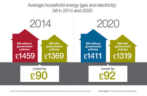 Average household energy bill in 2014 and 2020