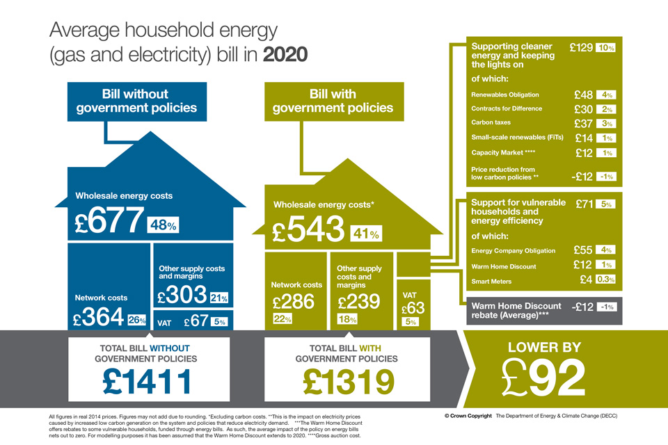 Average household energy bill in 2020 with and without government policies
