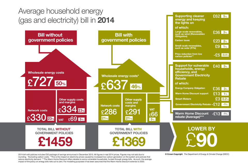 Infographic showing the breakdown of the estimated average household energy bill in 2014, before and after the impact of government policies.