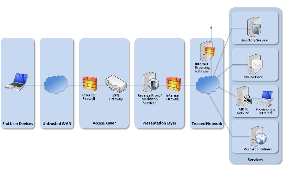Secure mobile device management deployment essay