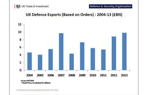 Chart from defence and security statistics 2013