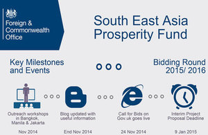 South East Asia Prosperity Fund call for bids