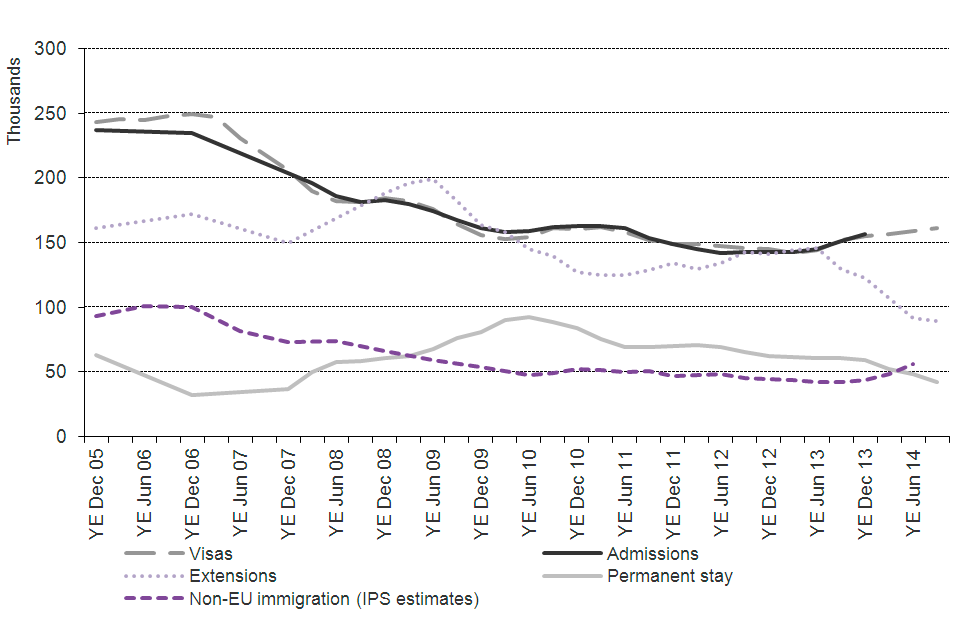 The chart shows the trends for work of visas granted, admissions and International Passenger Survey (IPS) estimates of non-EU immigration, extensions and work-related permissions to stay permanently (settlement) between the year ending  December 2005 and