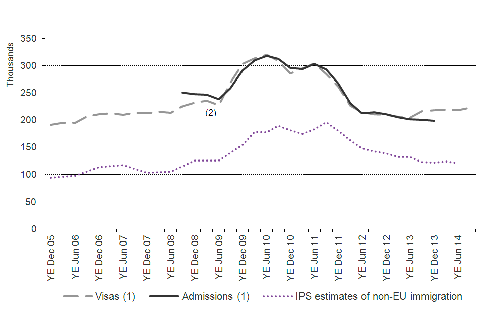The chart shows the trends of visas granted, admissions and International Passenger Survey (IPS) estimates of non-EU immigration for study between the year ending December 2005 and the latest data published. The data are sourced from Tables vi 04 q and ad