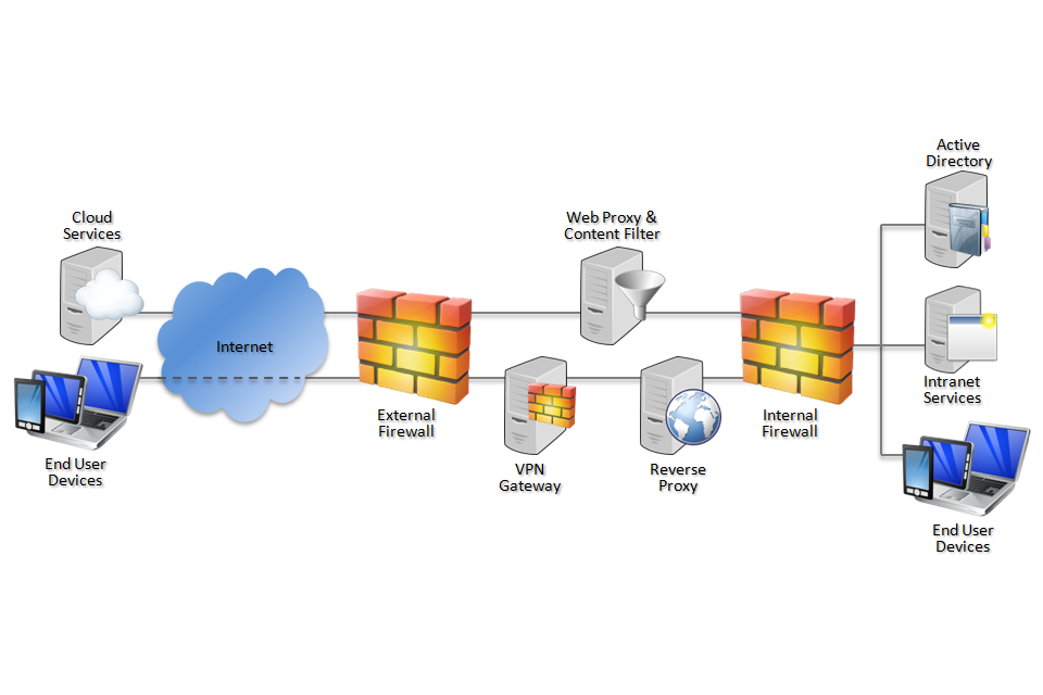 Network diagram showing web gateway