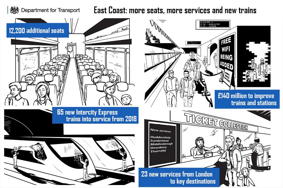 East Coast infographic.