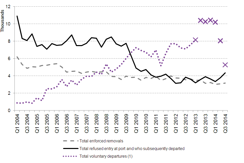 The chart shows the total number of enforced removals, total voluntary departures and total non-asylum cases refused entry at port and subsequently removed between the first quarter of 2004 and the latest quarter. The data are available in Table rv 01 q.