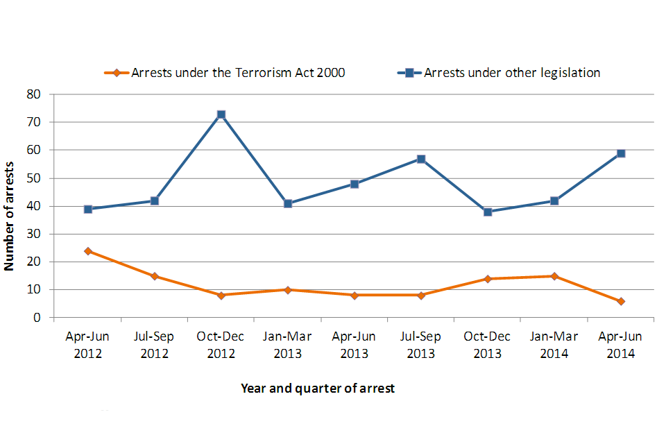 Shows trends in arrests under the Terrorism Act 2000 and under other legislation quarterly from April 2012 to June 2014.