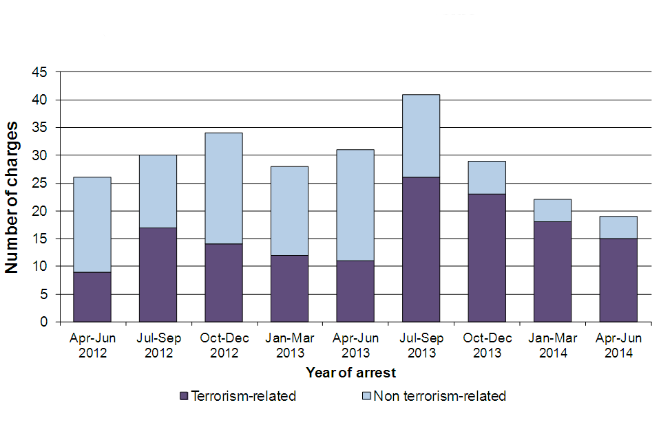 Shows persons charged following terrorism-related arrests, by type of charge, quarterly, from April 2012 to June 2014.