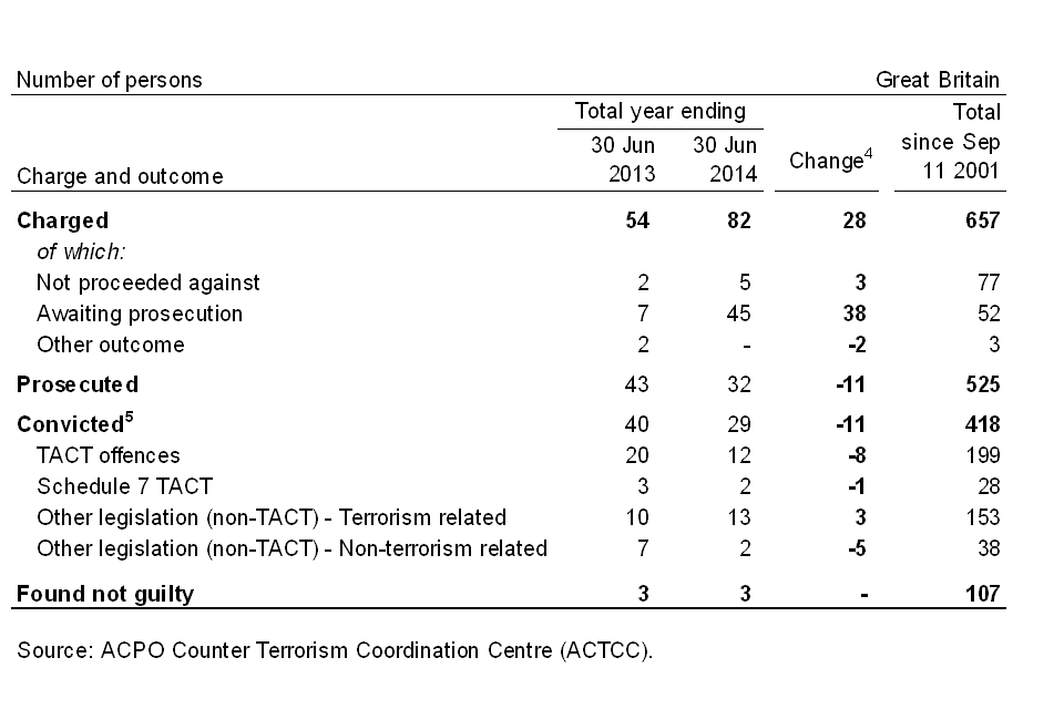 Table of the outcome for persons charged with terrorism-related offences, year ending 30 June 2013 and year ending 30 June 2014.